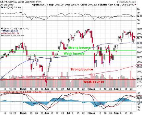 S&P 3,000 Friday – Windows Must be Dressed!