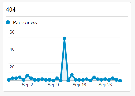 What Happened When I Removed Dates from My URL Slugs