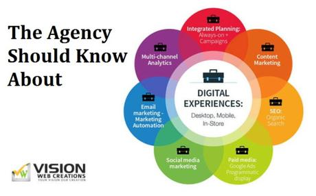 What Are the 6 Questions for Digital Marketing Agency in Singapore?