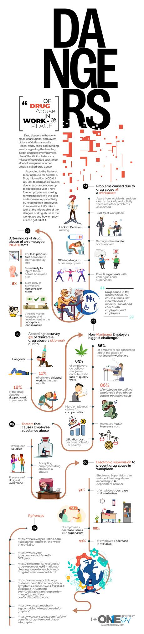 Dangers of Drug Abuse in Workplace – Infographics