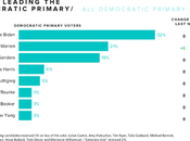 Latest Poll Support Democratic Candidates