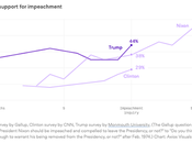 Support Trump's Impeachment Higher Than Nixon/Clinton Official Proceedings Start