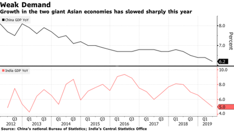 Growth in the two giant Asian economies has slowed sharply this year