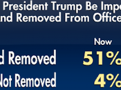 News Poll Shows Majority Supporting Trump's Removal