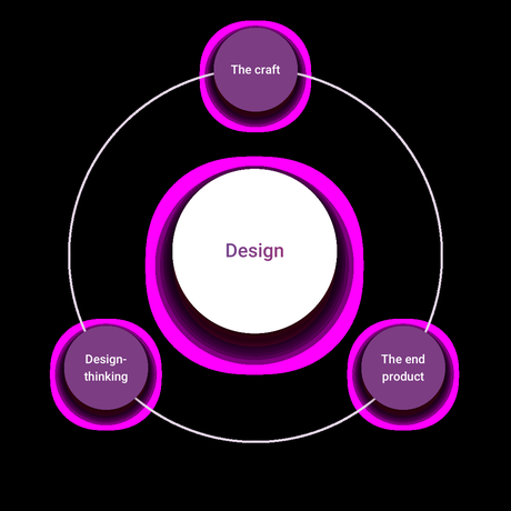 The business value of design
