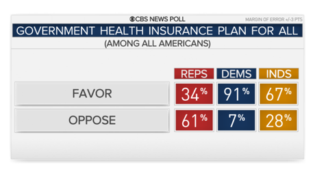 Public Approves Of Gov. Health Insurance (& Private Also)