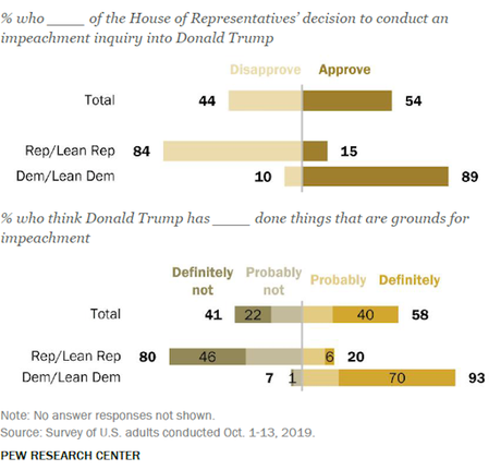 58% Say Trump Has Committed An Impeachable Offense
