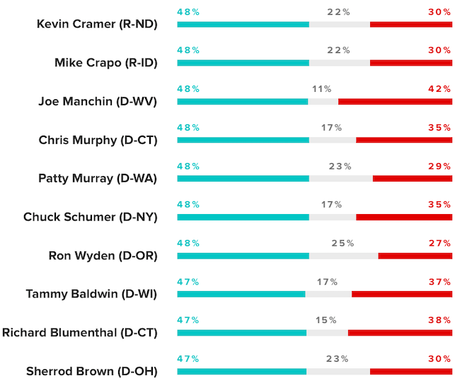 Poll Shows Popularity Of The Senators In Their Home State