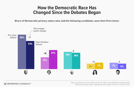 Have The Debates Mattered In The Democratic Race?