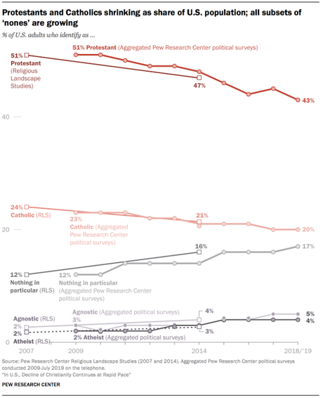 Christianity Continues To Decline In The United States