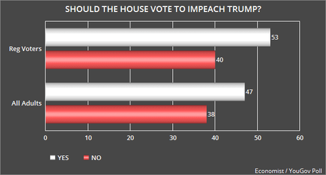Most Favor Impeachment And Removal Of Trump