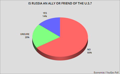 Public Disagrees With Trump About Who Is Friend Of U.S.