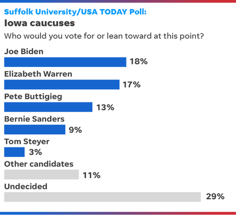 Biden And Warren Are Now Tied In Iowa