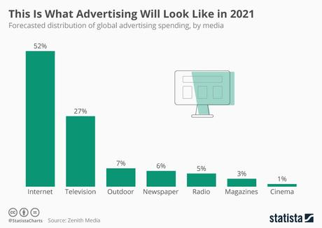 Internet global ad spend to be at 52% by 2021