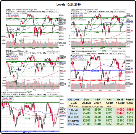 Toppy Tuesday – S&P Back to 3,000 – Again