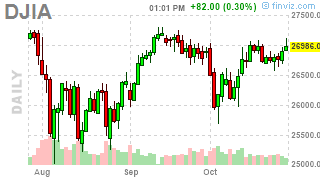 Monday Market Momentum – Fed Hopes Keep Things Going
