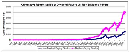 Image result for cumulative return dividend paying stocks