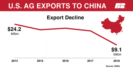 Image result for china agricultural exports