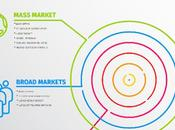 Marketing Audience: Decide Between Mass Target