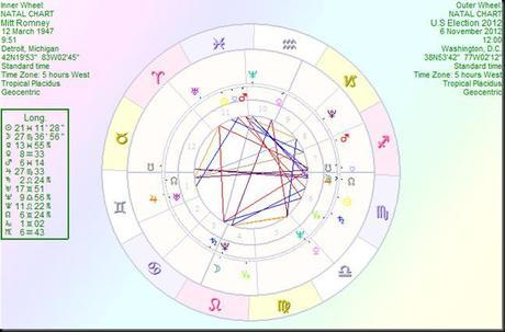 Barack Obama Versus Mitt Romney Who Does Astrology Say Will Win