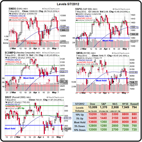 Technical Tuesday – 1,360 or Bust on the S