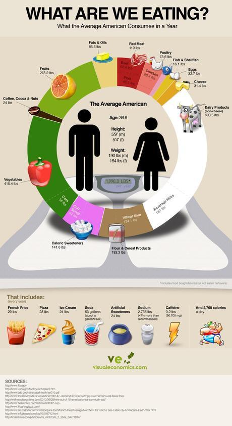 american-average-food-consumption