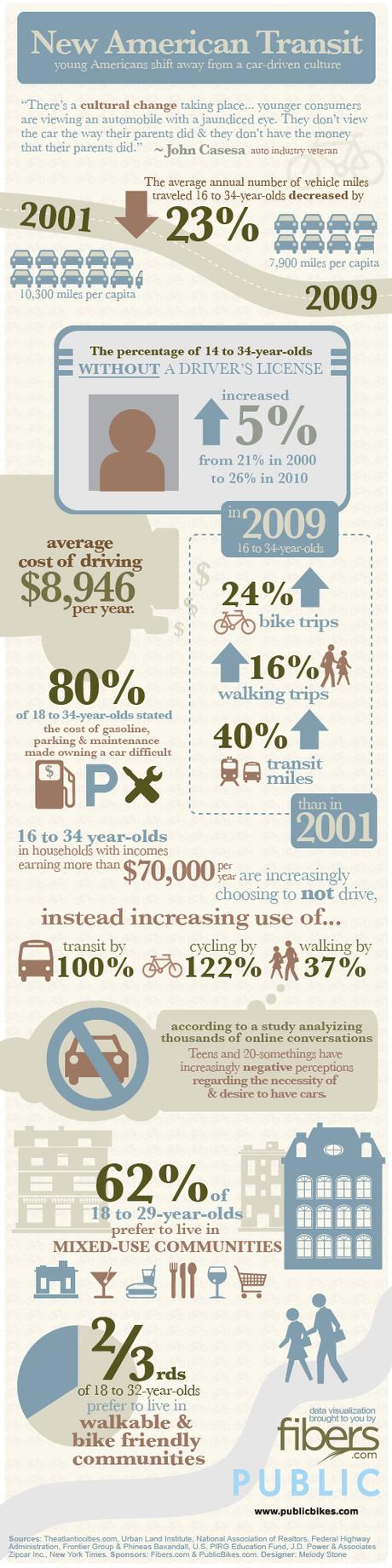 biking infographic, cycling, alternative transportation