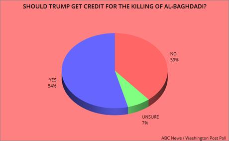 Trump Gets Credit For Killing Al-Bagdadi, But It Doesn't Help