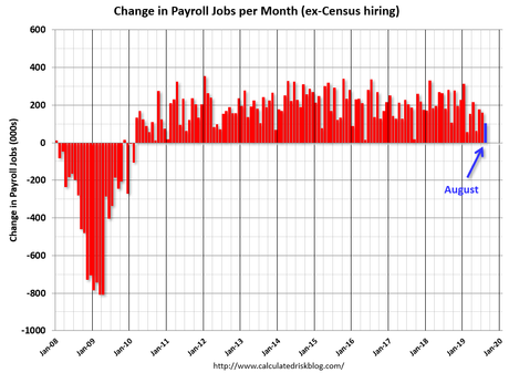 Image result for census hiring by month
