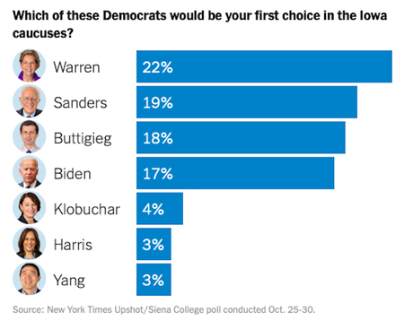 New Iowa Poll Shows Warren Leading A Four-Way Race