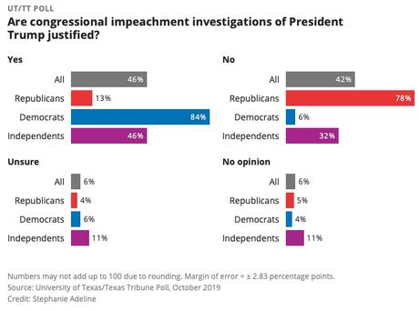 Texas Voters Are Split On Trump Impeachment