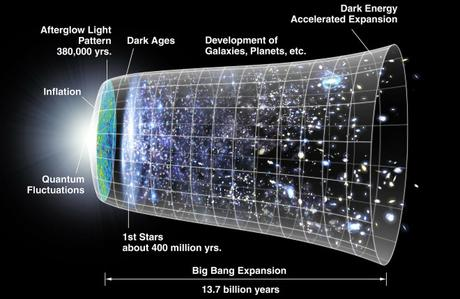 Two Ways Scientists Justify the Big Bang + Why this Matters