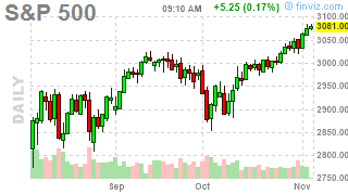 Tremendous Tuesday – Markets Remain at All-Time Highs