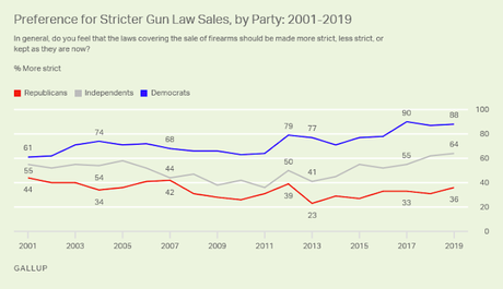 Most Americans Still Want Stricter Laws On Gun Sales