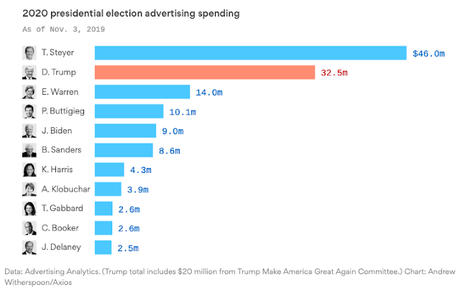 Over $130 Million Has Already Been Spent On Prez Race