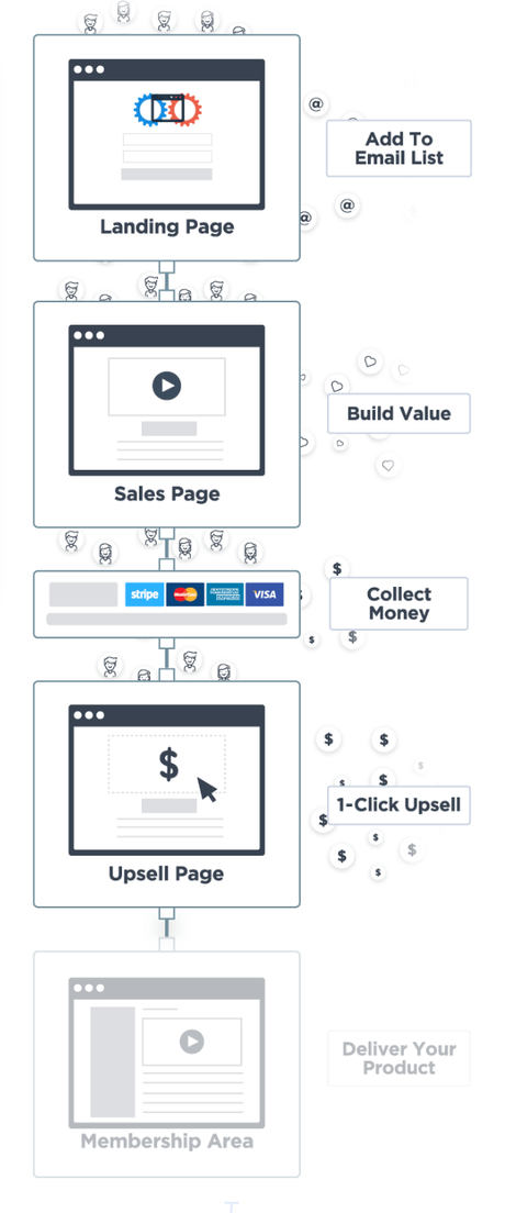 [Updated] Builderall vs ClickFunnels vs Kartra vs LeadPages 2019
