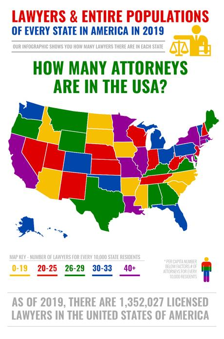 How Many Attorneys Are In The United States?