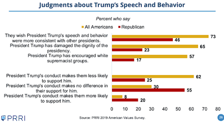 PRRI Survey Shows GOP Out-Of-Step With Most Adults