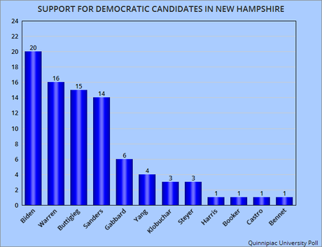 New Hampshire Now Looks Like A 4-Way Race For Dems
