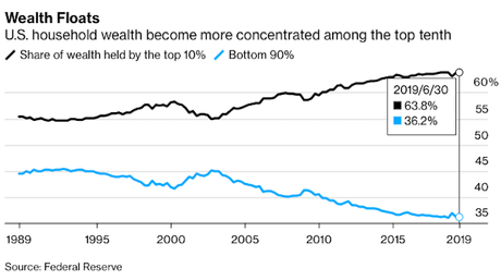 Top 1% Close To Surpassing Wealth Of The Middle Class