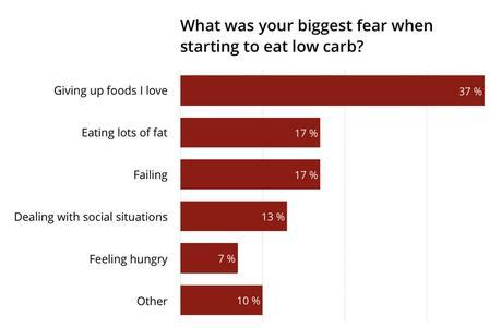 FAQ: Low-carb & keto