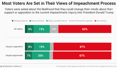 Have Voters Made Up Their Minds About Impeachment?