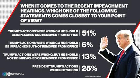 New Poll Has 51% Supporting Trump's Removal From Office