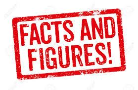 Image result for facts and figures