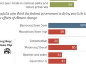 Politics Divides Americans Climate Change