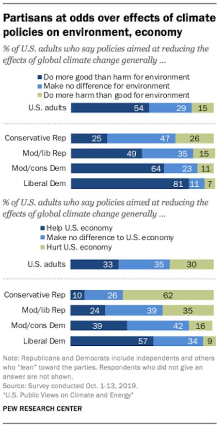 Politics Divides Americans On Climate Change