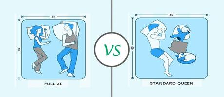 Full vs. Queen Mattress: The Difference and Which is Best for You?