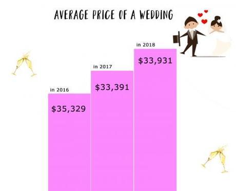 average price of a wedding average wedding cost
