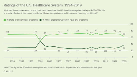 Gallup Poll Shows Healthcare Is A Good Issue For Democrats