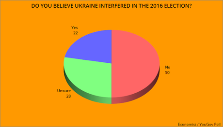 U.S. Voters Are Not Buying The GOP Lies About Ukraine